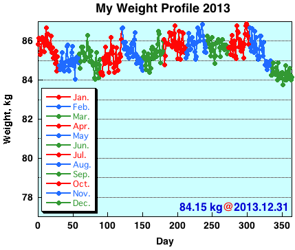 My Weight Profile 1312