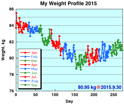 My Weight Profile1509