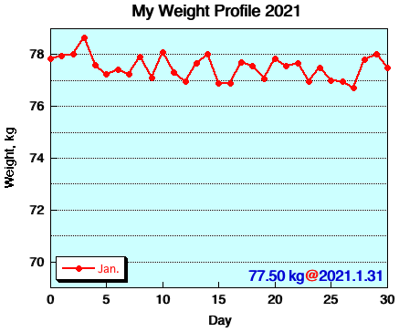 My Weight Profile 2101