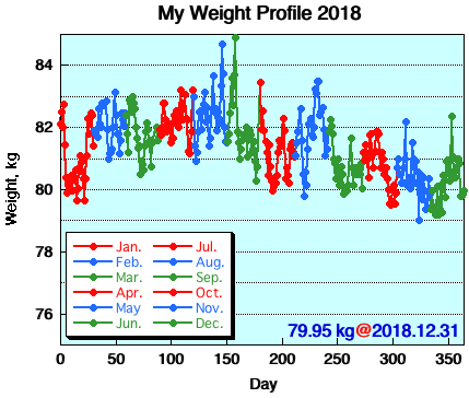 My Weight Profile 1812