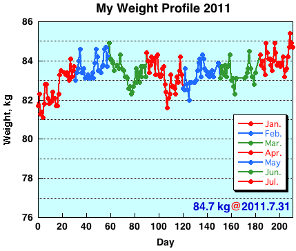 My Weight Profile 1107