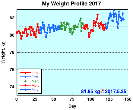 My Weight Profile 1705