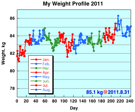 My Weight Profile 1108