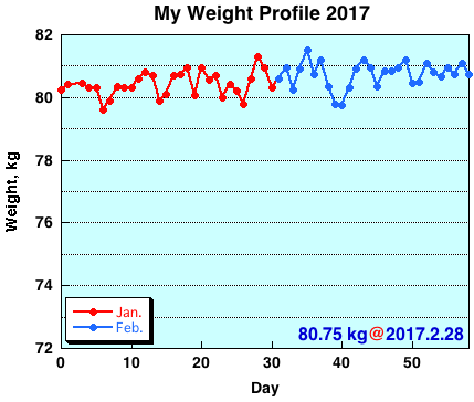 My Weight Profile 1702