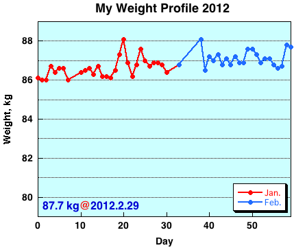 My Weight Profile 1202
