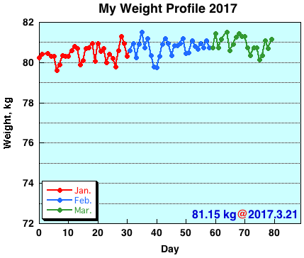 My Weight Profile 1703