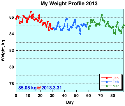 My Weight Profile 1303