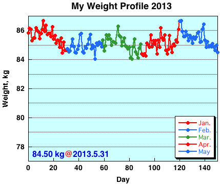 My Weight Profile 1305
