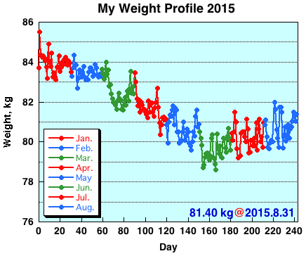 My Weight Profile1508
