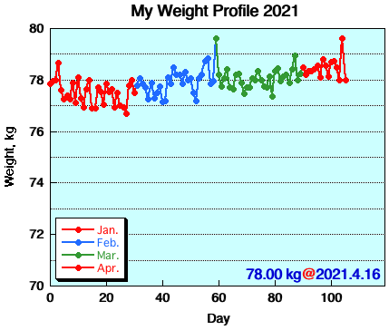 My Weight Profile 2104