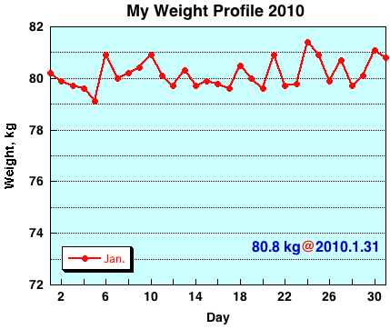 My Weight Profile 1001