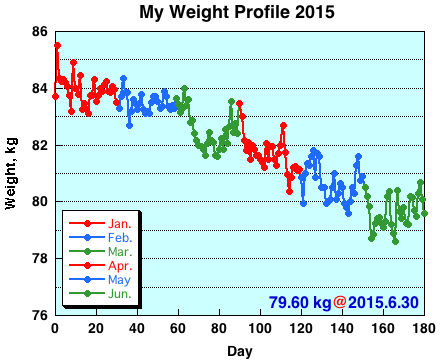 My Weight Profile 1506