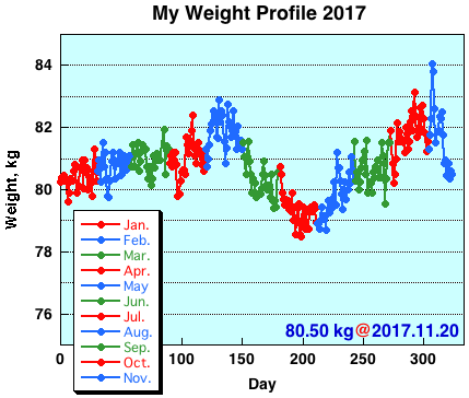 My Weight Profile 1711
