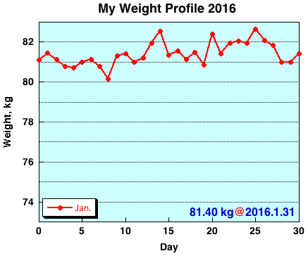 My Weight Profile 1601
