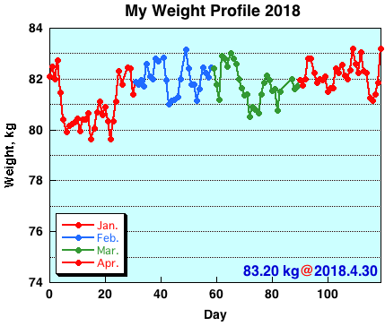 My Weight Profile 1804
