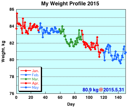 My Weight Profile1505