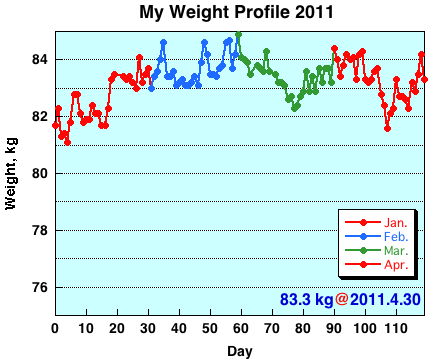 My Weight Profile 1104
