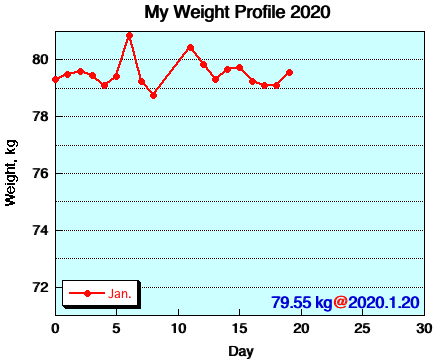 My Weight Profile 2001