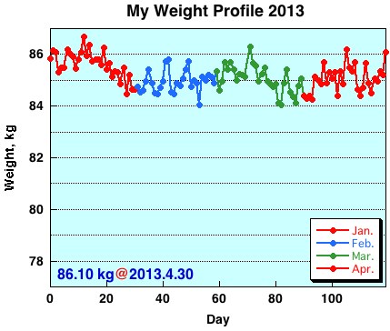 My Weight Profile1304