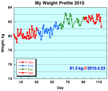My Weight Profile 1004