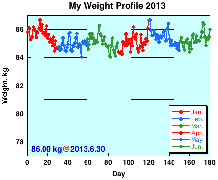 My Weight Profile1306