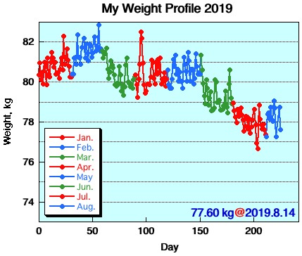 My Weight Profile 1908
