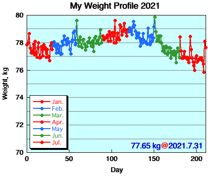 My Weight Profile 21076