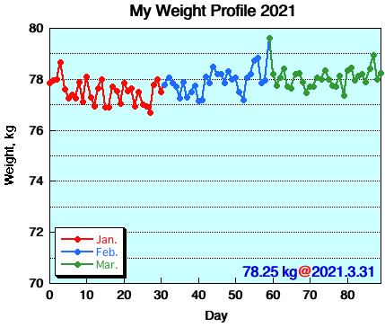 My Weight Profile 2103
