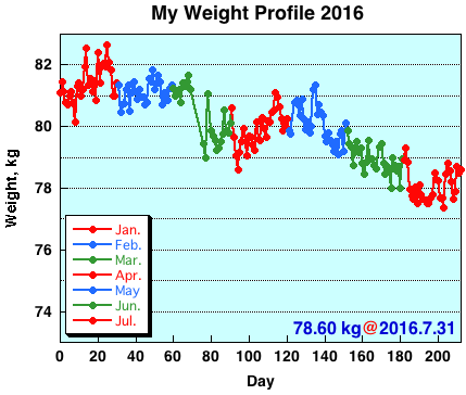 My Weight Profile 1607