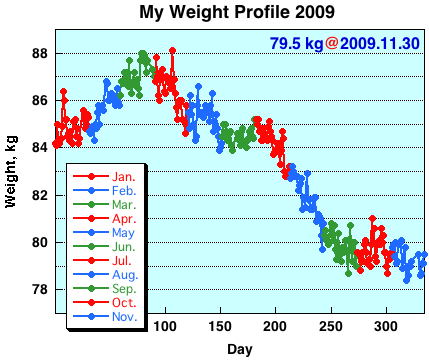 My Weight Profile 0911