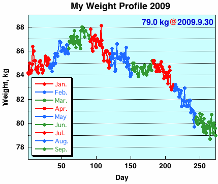 My Weight Profile 0909