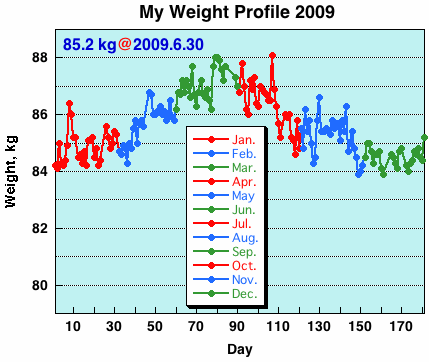 My Weight Profile 0906