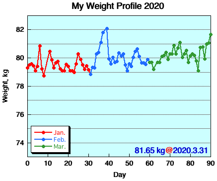 My Weight Profile 2003