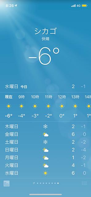 Temperature of Chicago