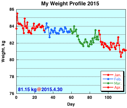 My Weight Profile1504