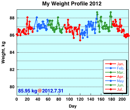 My Weight Profile 1207