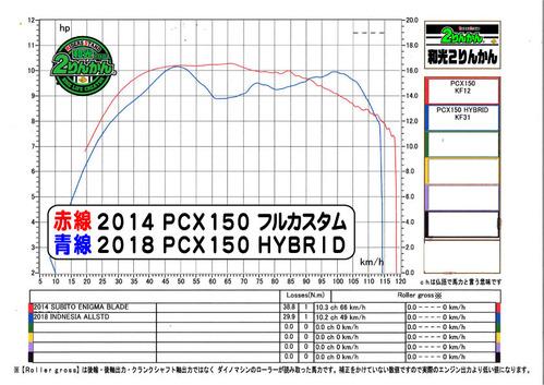 PCX FC  PCX  HB
