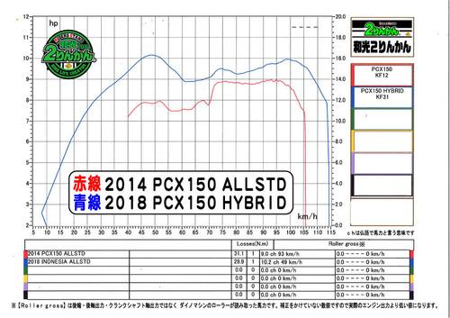 PCX 14STD   PCX HB