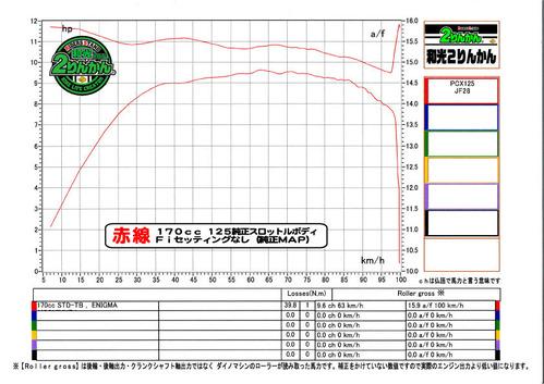 PCX170 START