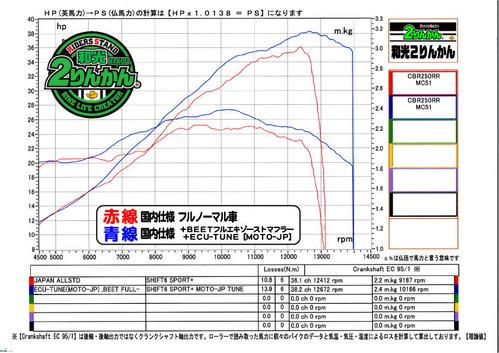 CBR250RR ECU-TUNE