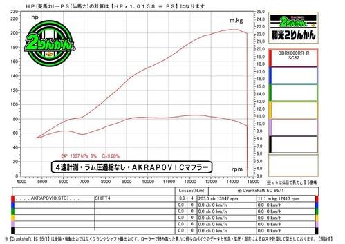 RRR-グラフ説明-1線(自宅VER