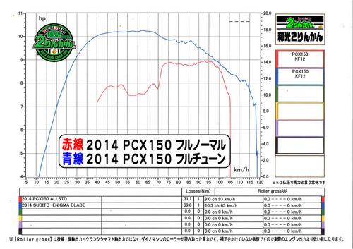 2014 STD x FC