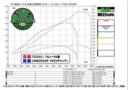 TE250i PCR CRM