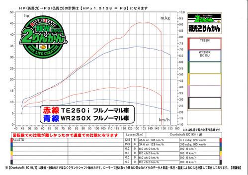 TE250i PCR WR