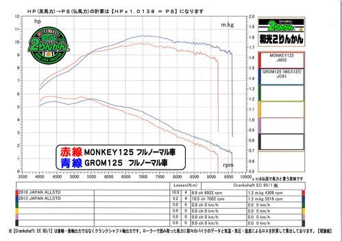 MON125GROM125