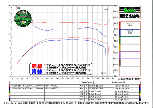 PCX170 285 インジェクター比較