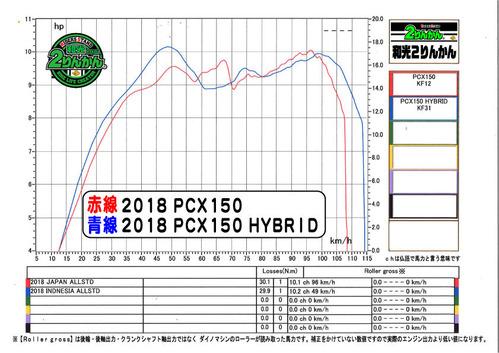 PCX150 HYBRID