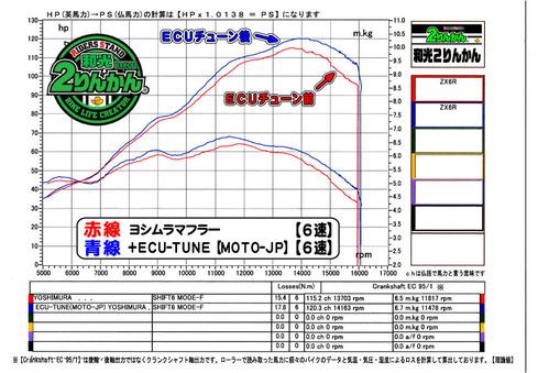ZX6R ECU-TUNE