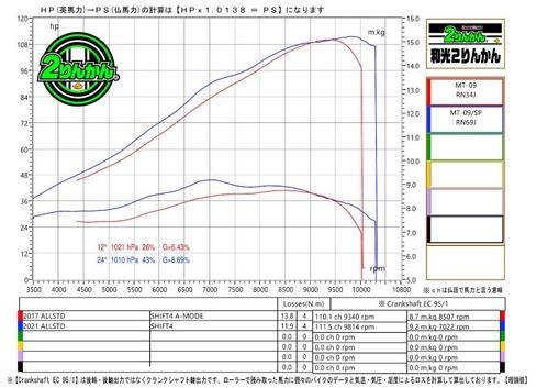 K-1721-MT09-ALLSTD-PCR