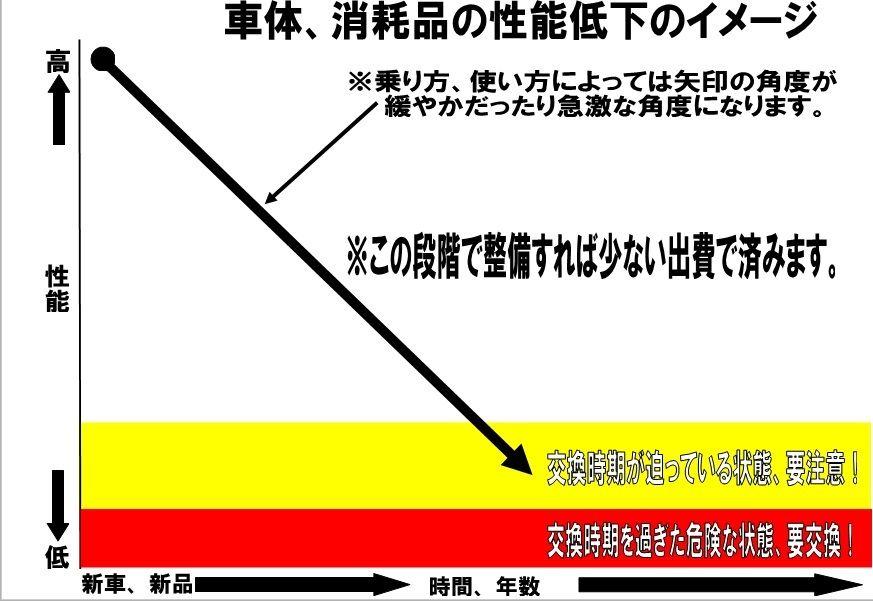 グラフの見方